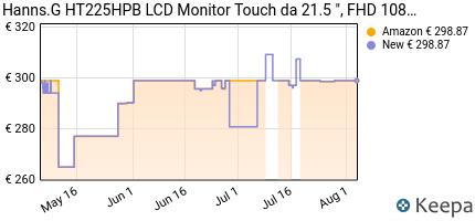 andamento prezzo hanns-g-ht225hpb-lcd-monitor-touch-da-21-5--nero