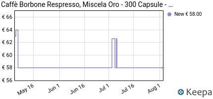 andamento prezzo 300-cialde-capsule-caffe-borbone-compatibili-nesp