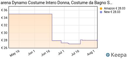 andamento prezzo arena-w-dynamo-one-piece-costume-da-bagno-donna-