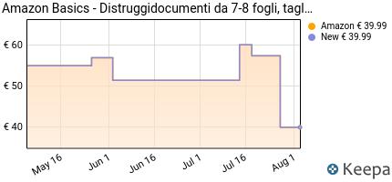 andamento prezzo amazonbasics-distruggidocumenti-da-8-fogli-tagl
