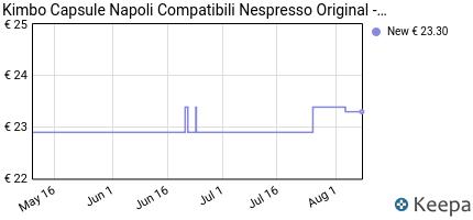 andamento prezzo kimbo-capsule-napoli-compatibili-nespresso-12-as