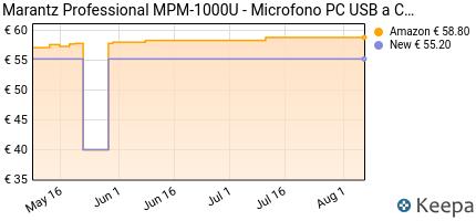 andamento prezzo marantz-professional-mpm-1000u-microfono-a-conde