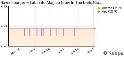 andamento prezzo ravensburger-labirinto-glow-in-the-dark-gioco-di-