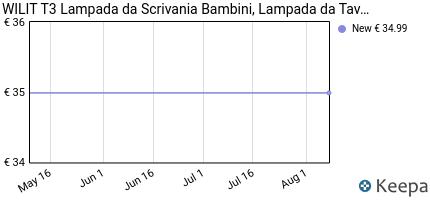 andamento prezzo WILIT T3 LAMPADA DA TAVOLO LED, LAMPADA DA