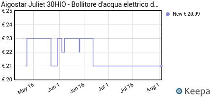 andamento prezzo aigostar-juliet-30hio-bollitore-d-acqua-elettric
