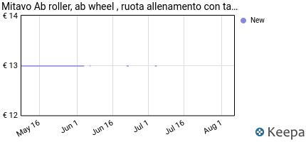 andamento prezzo mitavo-ab-roller-ab-wheel--ruota-allenamento-con