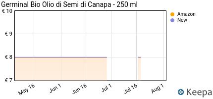 andamento prezzo germinal-bio-olio-di-semi-di-canapa-250-ml