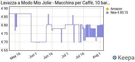 andamento prezzo lavazza-a-modo-mio-jolie-macchina-per-caffe-ros