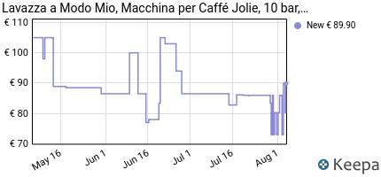 Recensione Lavazza A Modo Mio Jolie Macchina Caffe