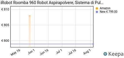 andamento prezzo IROBOT ROOMBA 960 ROBOT ASPIRAPOLVERE,