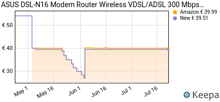 andamento prezzo asus-dsl-n16-modem-router-wireless-vdsl-adsl-300