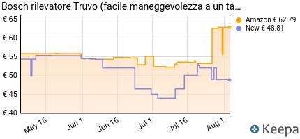 andamento prezzo bosch-home-and-garden-603681104-rilevatore-truvo-v