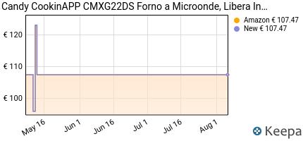 andamento prezzo candy-cmxg-22-ds-forno-microonde-con-grill-22-lit