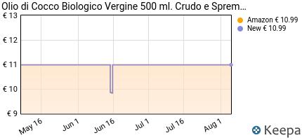 andamento prezzo olio-di-cocco-biologico-extra-vergine-500-ml-crud