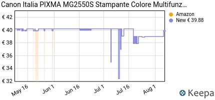 andamento prezzo canon-italia-pixma-mg2550s-stampante-multifunzione