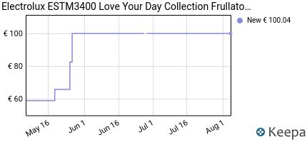 andamento prezzo electrolux-love-your-day-collection-frullatore-ad-