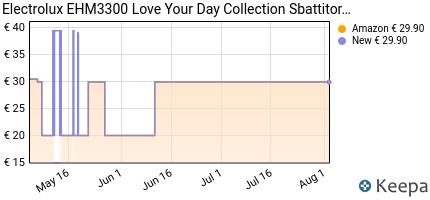 andamento prezzo electrolux-ehm3300-love-your-day-collection-sbatti
