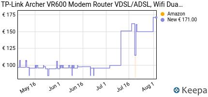 andamento prezzo tp-link-archer-vr600-modem-router-vdsl-adsl-wifi-