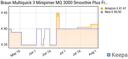 andamento prezzo braun-multiquick-3-mq-3000-smoothie-plus-minipimer
