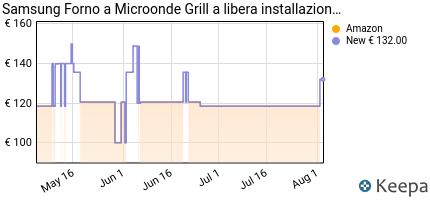 andamento prezzo samsung-microonde-grill-advanced-forno-a-microon
