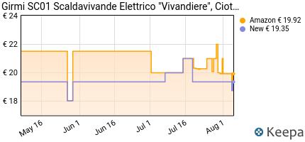 andamento prezzo girmi-1695-scaldavivande-elettrico-acciaio-inossi