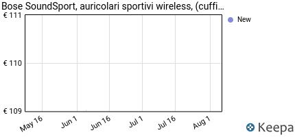 andamento prezzo bose-soundsport-cuffie-wireless-bluetooth-e-pairi