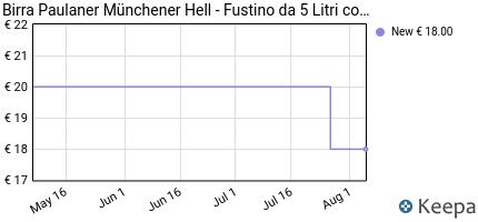 andamento prezzo birra-paulaner-m%C3%BCnchener-hell-fustino-da-5-litri