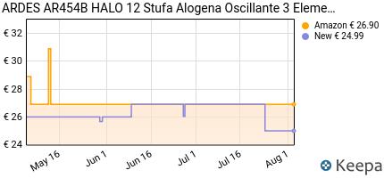 andamento prezzo ardes-ar454b-stufa-alogena-halo-16-oscillante-con-