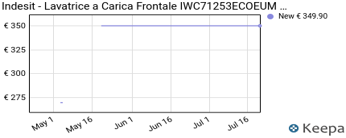 andamento prezzo indesit-lavatrice-a-carica-frontale-iwc71253ecoe