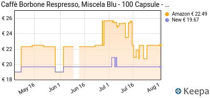 andamento prezzo caffe-borbone-respresso-miscela-blu-confezione-d