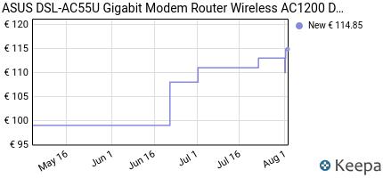 andamento prezzo asus-dsl-ac55u-gigabit-modem-router-wireless-ac120