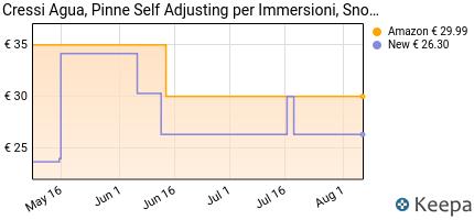 andamento prezzo cressi-agua-pinne-self-adjusting-per-immersioni-