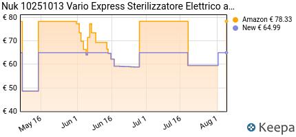 andamento prezzo nuk-10251013-vario-express-sterilizzatore-elettric
