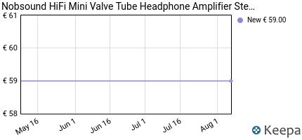 andamento prezzo nobsound-hifi-mini-valve-tube-headphone-amplifier-