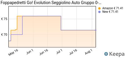 andamento prezzo foppapedretti-go-evolution-seggiolino-auto--ner
