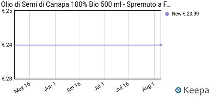 andamento prezzo olio-di-semi-di-canapa-bio-500ml-spremuto-a-fred