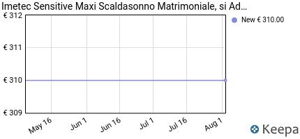andamento prezzo imetec-16287-sensitive-maxi-scaldasonno-matrimonia