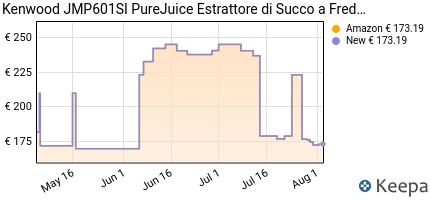 andamento prezzo kenwood-purejuice-estrattore-1-l