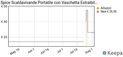 andamento prezzo spice-scaldavivande-portatile-con-vaschetta-estrai