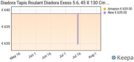 andamento prezzo tapis-roulant-diadora-exess-5-6-45-x-130-cm