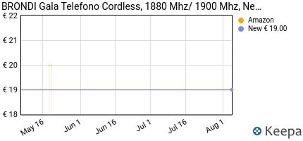 andamento prezzo brondi-gala-telefono-cordless-1880-mhz-1900-mhz-