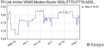 andamento prezzo TP-LINK ARCHER VR400 MODEM ROUTER VDSL  