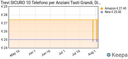andamento prezzo trevi-sicuro-10-telefono-cellulare-per-anziani-con