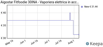 andamento prezzo aigostar-fitfoodie-30ina-vaporiera-elettrica-in-