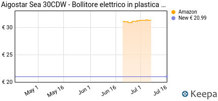 andamento prezzo aigostar-sea-30cdw-bollitore-elettrico-in-plasti