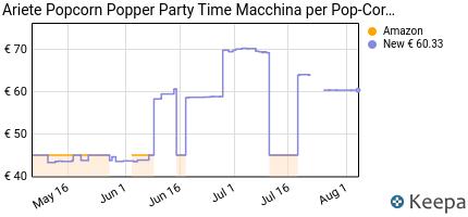 andamento prezzo ariete-popcorn-popper-party-time-macchina-per-pop-
