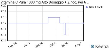 andamento prezzo vitamaze%C2%AE-vitamina-c-ad-alto-dosaggio-da-1000-mg-