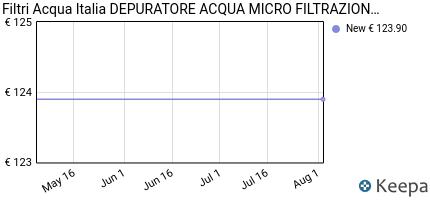 andamento prezzo depuratore-acqua-micro-filtrazione-kit-everpure-4c