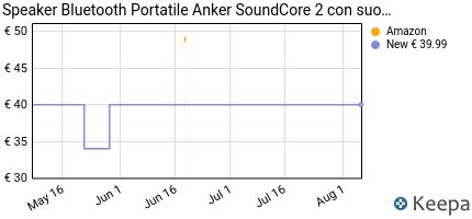 andamento prezzo speaker-bluetooth-portatile-anker-soundcore-2-con-