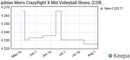 andamento prezzo adidas-men-s-crazyflight-x-mid-volleyball-shoes-